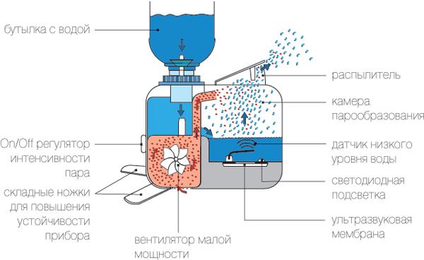 Принцип действия кулера для воды